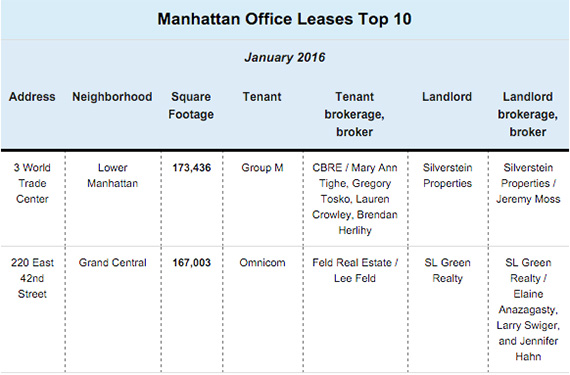 Manhattan Office Leases Top 10 - January 2016
